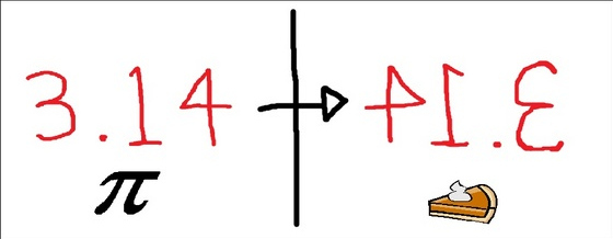 3.14 with pi symbol underneath with 41.3 mirrored as the word PIE with a slice of pie underneath for pi day humor